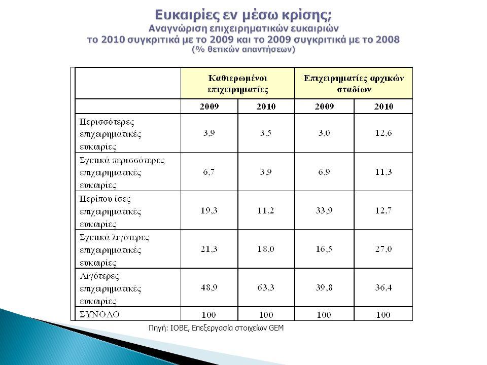 Πηγή: ΙΟΒΕ, Επεξεργασία στοιχείων GEM
