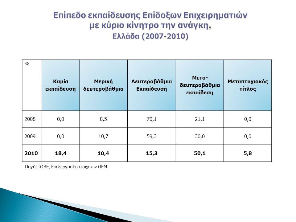 % Καμία εκπαίδευση Μερική δευτεροβάθμια Δευτεροβάθμια Εκπαίδευση Μετα- δευτεροβάθμια εκπαίδεση Μεταπτυχιακός τίτλος 20080,08,570,121,10,0 20090,010,759,330,00,0 201018,410,415,350,15,8 Πηγή: ΙΟΒΕ, Επεξεργασία στοιχείων GEM