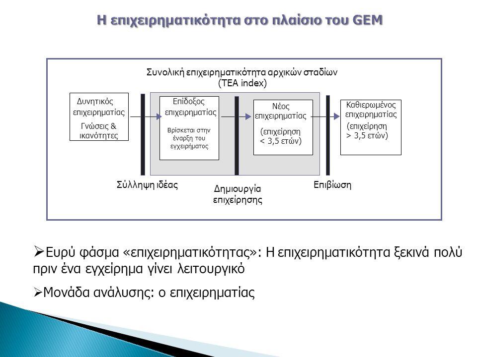 Συνολική επιχειρηματικότητα αρχικών σταδίων (TEA index) Δυνητικός επιχειρηματίας : Γνώσεις & ικανότητες Επίδοξος επιχειρηματίας Βρίσκεται στην έναρξη