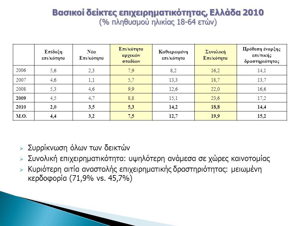  Συρρίκνωση όλων των δεικτών  Συνολική επιχειρηματικότητα: υψηλότερη ανάμεσα σε χώρες καινοτομίας  Κυριότερη αιτία αναστολής επιχειρηματικής δραστηριότητας: μειωμένη κερδοφορία (71,9% vs.