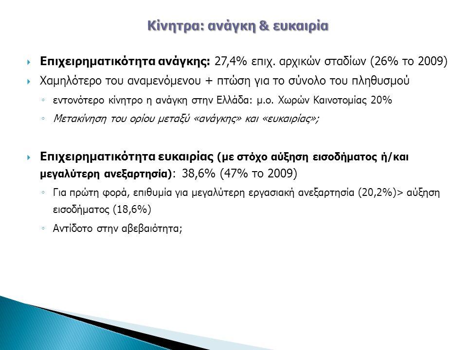  Επιχειρηματικότητα ανάγκης: 27,4% επιχ.