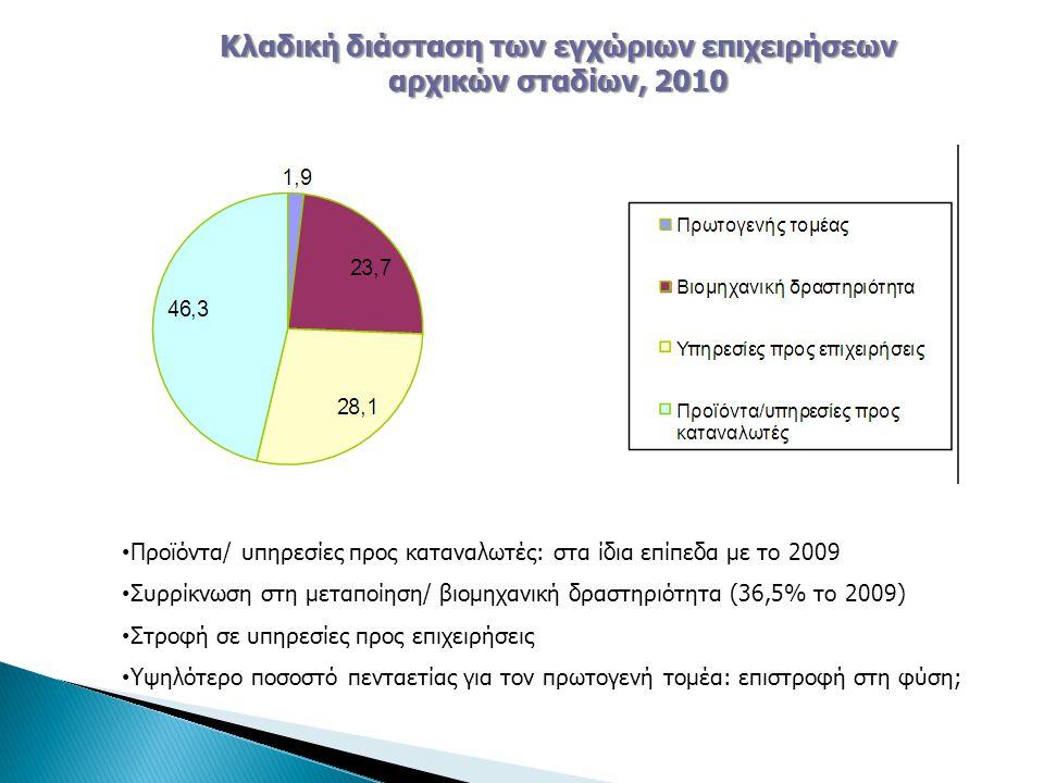 Προϊόντα/ υπηρεσίες προς καταναλωτές: στα ίδια επίπεδα με το 2009 Συρρίκνωση στη μεταποίηση/ βιομηχανική δραστηριότητα (36,5% το 2009) Στροφή σε υπηρεσίες προς επιχειρήσεις Υψηλότερο ποσοστό πενταετίας για τον πρωτογενή τομέα: επιστροφή στη φύση; Κλαδική διάσταση των εγχώριων επιχειρήσεων αρχικών σταδίων, 2010