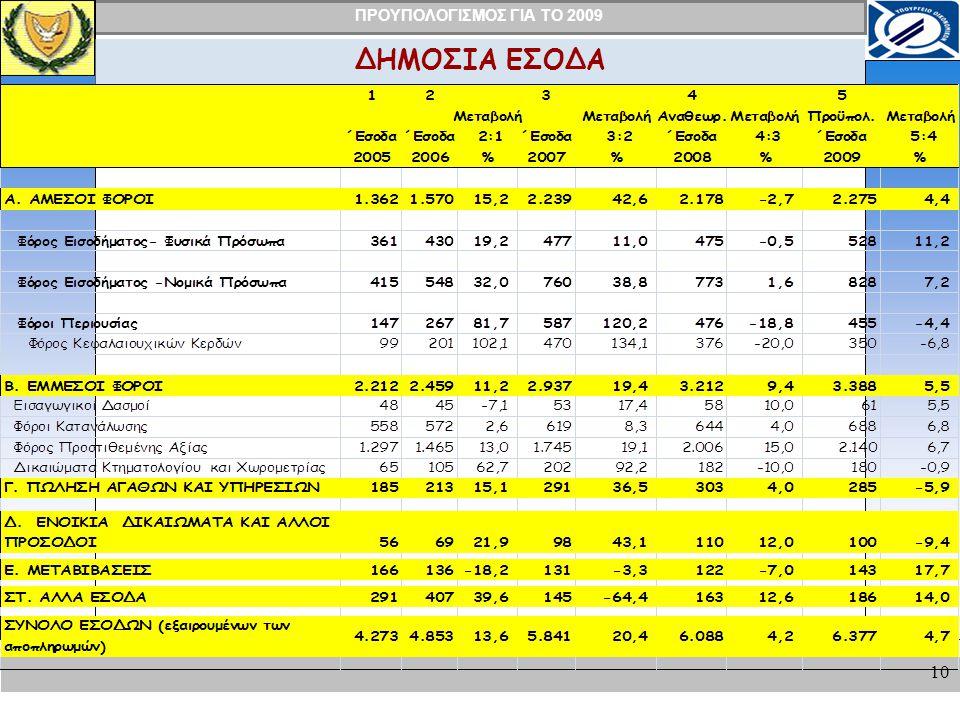 ΠΡΟΥΠΟΛΟΓΙΣΜΟΣ ΓΙΑ ΤΟ 2009 10 ΔΗΜΟΣΙΑ ΕΣΟΔΑ