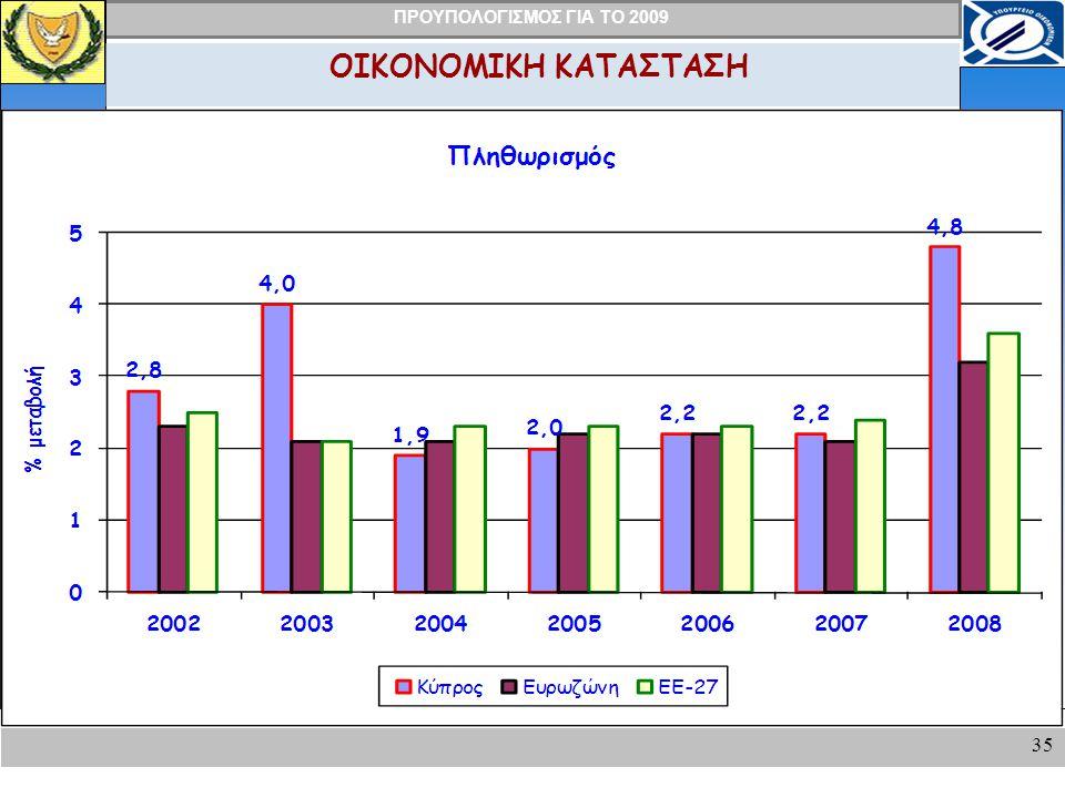 ΠΡΟΥΠΟΛΟΓΙΣΜΟΣ ΓΙΑ ΤΟ 2009 35 ΟΙΚΟΝΟΜΙΚΗ ΚΑΤΑΣΤΑΣΗ