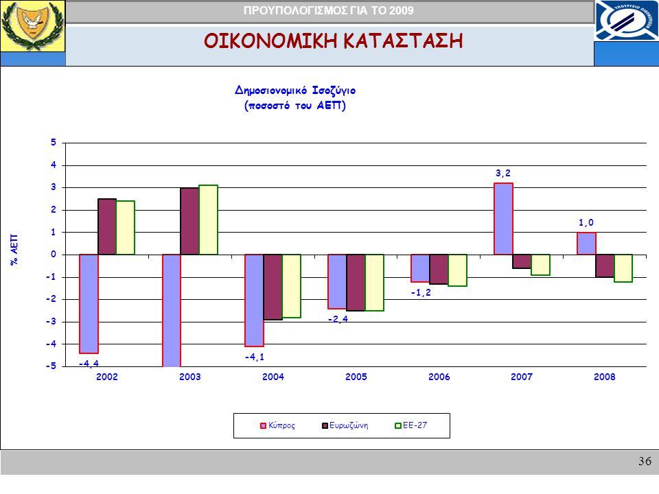 ΠΡΟΥΠΟΛΟΓΙΣΜΟΣ ΓΙΑ ΤΟ 2009 36 ΟΙΚΟΝΟΜΙΚΗ ΚΑΤΑΣΤΑΣΗ