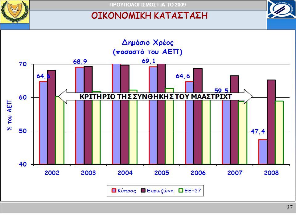 ΠΡΟΥΠΟΛΟΓΙΣΜΟΣ ΓΙΑ ΤΟ 2009 37 ΟΙΚΟΝΟΜΙΚΗ ΚΑΤΑΣΤΑΣΗ