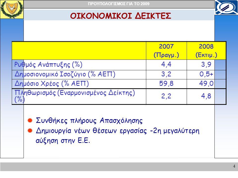 ΠΡΟΥΠΟΛΟΓΙΣΜΟΣ ΓΙΑ ΤΟ 2009 4 ΟΙΚΟΝΟΜΙΚΟΙ ΔΕΙΚΤΕΣ 2007 (Πραγμ.) 2008 (Εκτιμ.) Ρυθμός Ανάπτυξης (%)4,43,9 Δημοσιονομικό Ισοζύγιο (% ΑΕΠ)3,20,5+ Δημόσιο Χρέος (% ΑΕΠ)59,849,0 Πληθωρισμός (Εναρμονισμένος Δείκτης) (%) 2,24,8  Συνθήκες πλήρους Απασχόλησης  Δημιουργία νέων θέσεων εργασίας -2η μεγαλύτερη αύξηση στην Ε.Ε.