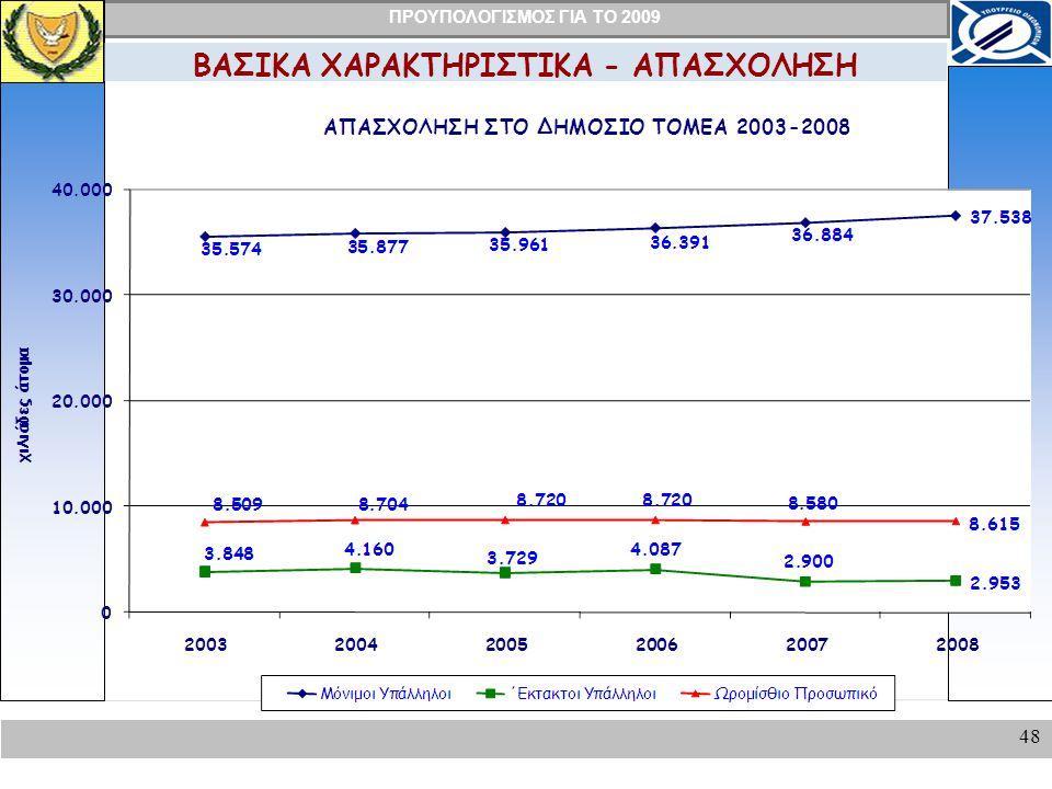 ΠΡΟΥΠΟΛΟΓΙΣΜΟΣ ΓΙΑ ΤΟ 2009 48 ΒΑΣΙΚΑ ΧΑΡΑΚΤΗΡΙΣΤΙΚΑ - ΑΠΑΣΧΟΛΗΣΗ