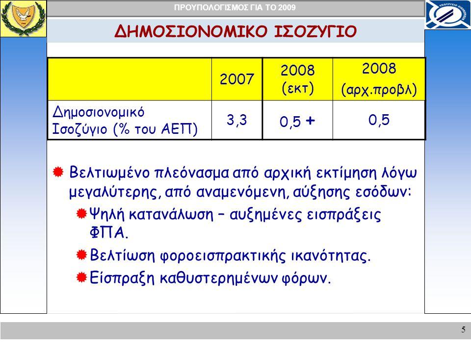 ΠΡΟΥΠΟΛΟΓΙΣΜΟΣ ΓΙΑ ΤΟ 2009 5 ΔΗΜΟΣΙΟΝΟΜΙΚΟ ΙΣΟΖΥΓΙΟ 2007 2008 (εκτ) 2008 (αρχ.προβλ) Δημοσιονομικό Ισοζύγιο (% του ΑΕΠ) 3,3 0,5 + 0,5  Βελτιωμένο πλεόνασμα από αρχική εκτίμηση λόγω μεγαλύτερης, από αναμενόμενη, αύξησης εσόδων:  Ψηλή κατανάλωση – αυξημένες εισπράξεις ΦΠΑ.
