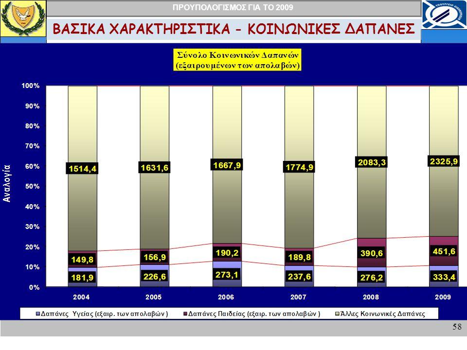 ΠΡΟΥΠΟΛΟΓΙΣΜΟΣ ΓΙΑ ΤΟ 2009 58 ΒΑΣΙΚΑ ΧΑΡΑΚΤΗΡΙΣΤΙΚΑ - ΚΟΙΝΩΝΙΚΕΣ ΔΑΠΑΝΕΣ