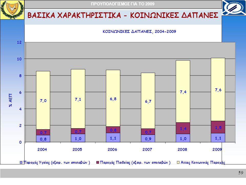 ΠΡΟΥΠΟΛΟΓΙΣΜΟΣ ΓΙΑ ΤΟ 2009 59 ΒΑΣΙΚΑ ΧΑΡΑΚΤΗΡΙΣΤΙΚΑ - ΚΟΙΝΩΝΙΚΕΣ ΔΑΠΑΝΕΣ