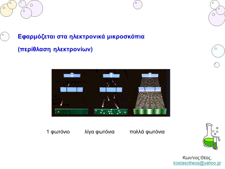 Κων/νος Θέος, kostasctheos@yahoo.gr kostasctheos@yahoo.gr 1 φωτόνιο λίγα φωτόνια πολλά φωτόνια Εφαρμόζεται στα ηλεκτρονικά μικροσκόπια (περίθλαση ηλεκ
