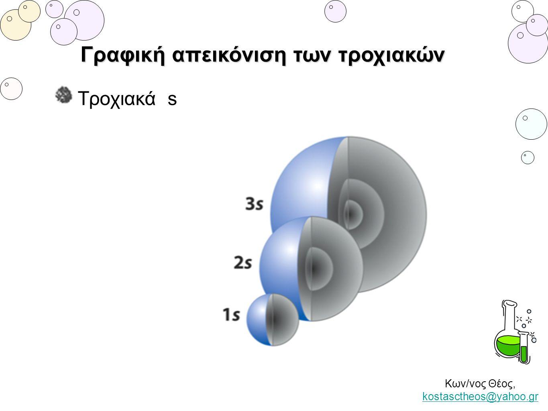 Κων/νος Θέος, kostasctheos@yahoo.gr kostasctheos@yahoo.gr Γραφική απεικόνιση των τροχιακών Τροχιακά s