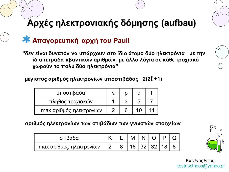 """Κων/νος Θέος, kostasctheos@yahoo.gr kostasctheos@yahoo.gr Αρχές ηλεκτρονιακής δόμησης (aufbau) Απαγορευτική αρχή του Pauli """"δεν είναι δυνατόν να υπάρχ"""