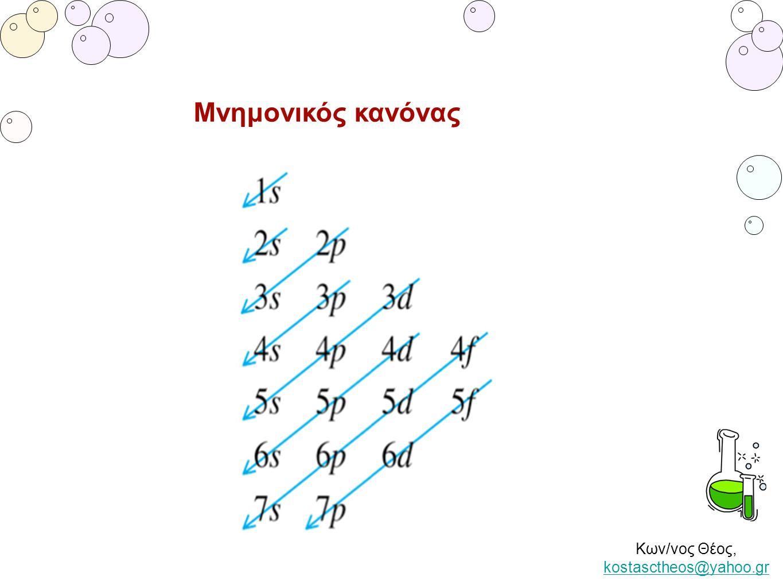 Κων/νος Θέος, kostasctheos@yahoo.gr kostasctheos@yahoo.gr Μνημονικός κανόνας