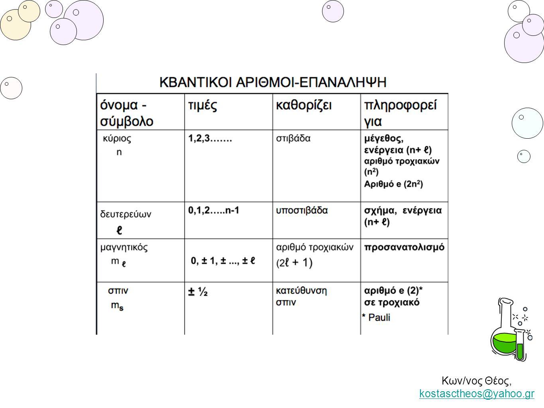 Κων/νος Θέος, kostasctheos@yahoo.gr kostasctheos@yahoo.gr
