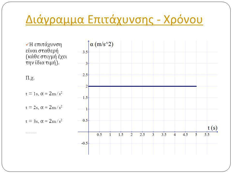 Διάγραμμα Επιτάχυνσης - Χρόνου Η επιτάχυνση είναι σταθερή ( κάθε στιγμή έχει την ίδια τιμή ).