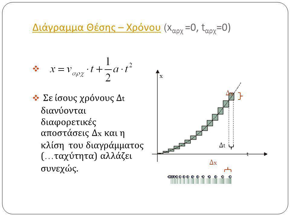 Διάγραμμα Θέσης – Χρόνου Διάγραμμα Θέσης – Χρόνου (x αρχ =0, t αρχ =0)   Σε ίσους χρόνους Δ t διανύονται διαφορετικές αποστάσεις Δ x και η κλίση του διαγράμματος (… ταχύτητα ) αλλάζει συνεχώς.