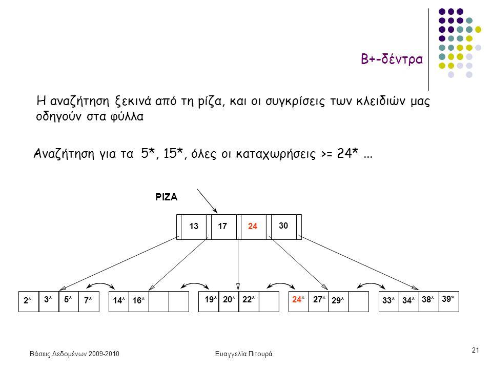 Βάσεις Δεδομένων 2009-2010Ευαγγελία Πιτουρά 21 Η αναζήτηση ξεκινά από τη pίζα, και οι συγκρίσεις των κλειδιών μας οδηγούν στα φύλλα Αναζήτηση για τα 5*, 15*, όλες οι καταχωρήσεις >= 24*...