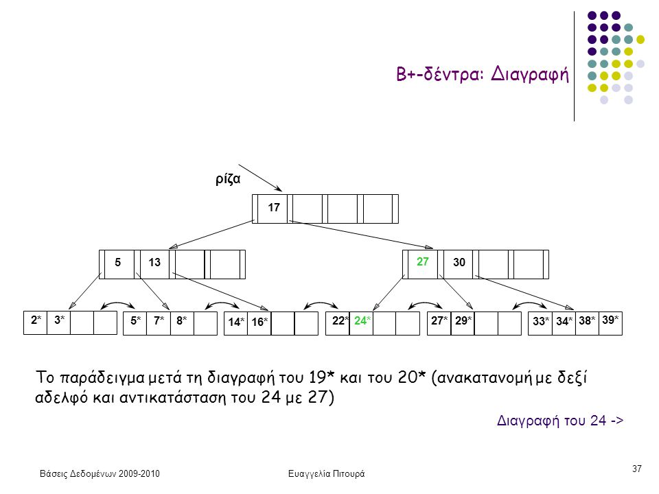 Βάσεις Δεδομένων 2009-2010Ευαγγελία Πιτουρά 37 2*3* ρίζα 17 30 14*16* 33*34* 38* 39* 135 7*5*8*22*24* 27 27*29* Το παράδειγμα μετά τη διαγραφή του 19* και του 20* (ανακατανομή με δεξί αδελφό και αντικατάσταση του 24 με 27) Β+-δέντρα: Διαγραφή Διαγραφή του 24 ->