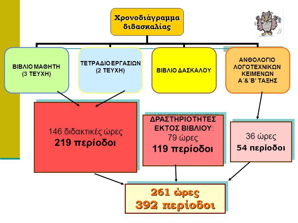 146 διδακτικές ώρες 219 περίοδοι 146 διδακτικές ώρες 219 περίοδοι ΔΡΑΣΤΗΡΙΟΤΗΤΕΣ ΕΚΤΟΣ ΒΙΒΛΙΟΥ: 79 ώρες 119 περίοδοι ΔΡΑΣΤΗΡΙΟΤΗΤΕΣ ΕΚΤΟΣ ΒΙΒΛΙΟΥ: 79