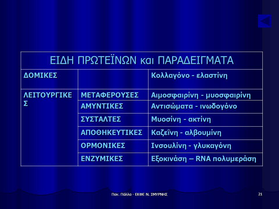 Παν. Πάλλα - ΕΚΦΕ Ν. ΣΜΥΡΝΗΣ 21 ΕΙΔΗ ΠΡΩΤΕΪΝΩΝ και ΠΑΡΑΔΕΙΓΜΑΤΑ ΔΟΜΙΚΕΣ Κολλαγόνο - ελαστίνη ΛΕΙΤΟΥΡΓΙΚΕ Σ ΜΕΤΑΦΕΡΟΥΣΕΣ Αιμοσφαιρίνη - μυοσφαιρίνη ΑΜΥ