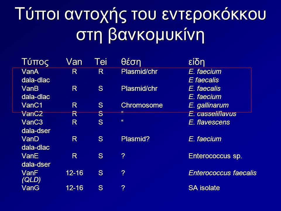 Τύποι αντοχής του εντεροκόκκου στη βανκομυκίνη Τύπος VanTeiθέση είδη VanARRPlasmid/chrE. faecium dala-dlacE faecalis VanBRSPlasmid/chrE. faecalis dala