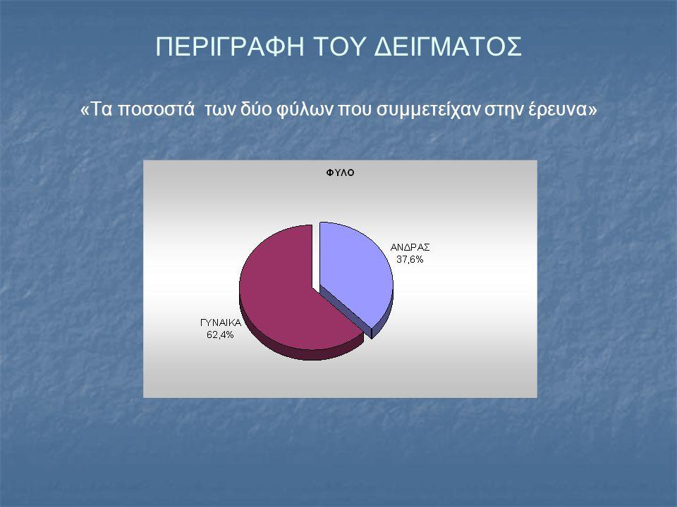 ΠΕΡΙΓΡΑΦΗ ΤΟΥ ΔΕΙΓΜΑΤΟΣ «Τα ποσοστά των δύο φύλων που συμμετείχαν στην έρευνα»
