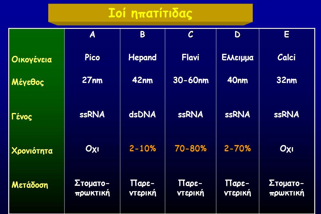 Ιοί ηπατίτιδας Οικογένεια Mέγεθος Γένος Χρονιότητα ΜετάδοσηΑ Pico 27nm ssRNA Οχι Στοματο- πρωκτικήΒ Hepand 42nm dsDNA2-10% Παρε- ντερικήC Flavi 30-60nm ssRNA70-80% Παρε- ντερικήD Ελλειμμα 40nm ssRNA2-70% Παρε- ντερικήE Calci 32nm ssRNA Οχι Στοματο- πρωκτική