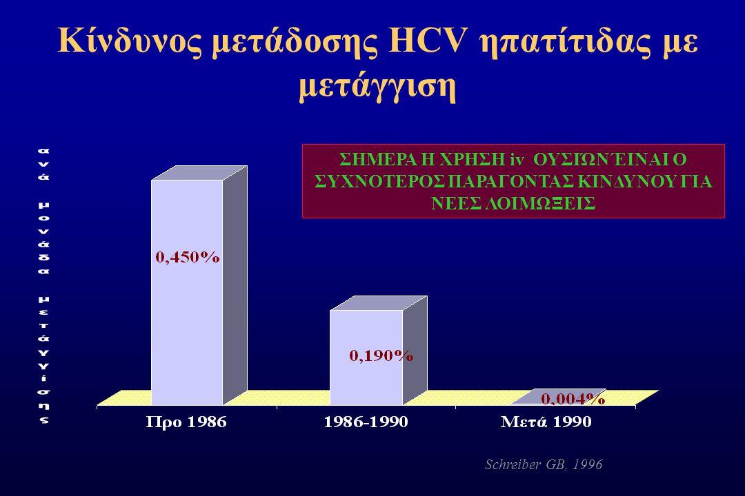 Κίνδυνος μετάδοσης HCV ηπατίτιδας με μετάγγιση Schreiber GB, 1996 ΣΗΜΕΡΑ Η ΧΡΗΣΗ iv ΟΥΣΙΏΝ ΈΙΝΑΙ Ο ΣΥΧΝΟΤΕΡΟΣ ΠΑΡΑΓΟΝΤΑΣ ΚΙΝΔΥΝΟΥ ΓΙΑ ΝΕΕΣ ΛΟΙΜΩΞΕΙΣ