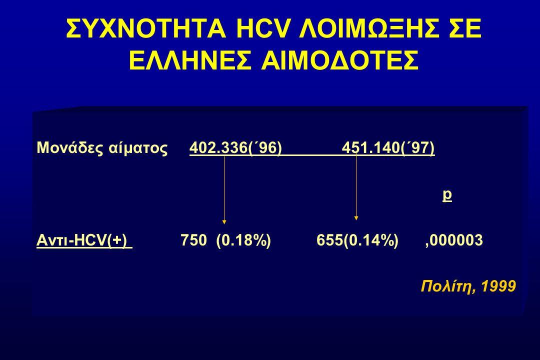 ΣΥΧΝΟΤΗΤΑ HCV ΛΟΙΜΩΞΗΣ ΣΕ ΕΛΛΗΝΕΣ ΑΙΜΟΔΟΤΕΣ Μονάδες αίματος 402.336(΄96) 451.140(΄97) p Αντι-HCV(+)750 (0.18%) 655(0.14%),000003 Πολίτη, 1999