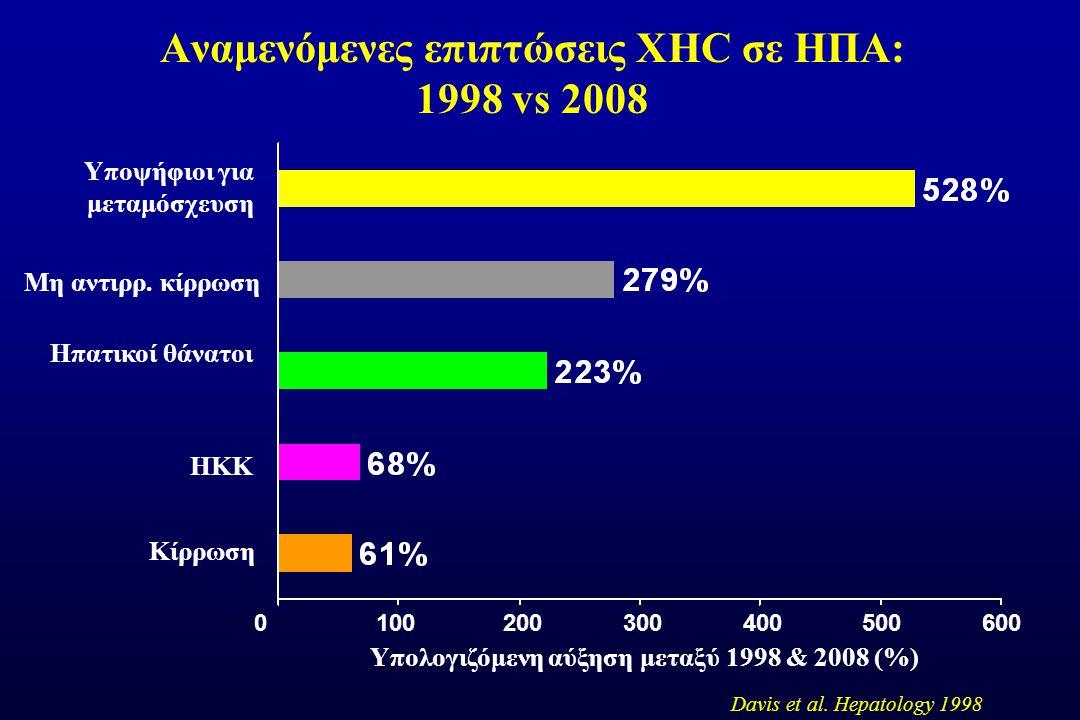 Υπολογιζόμενη αύξηση μεταξύ 1998 & 2008 (%) Davis et al.