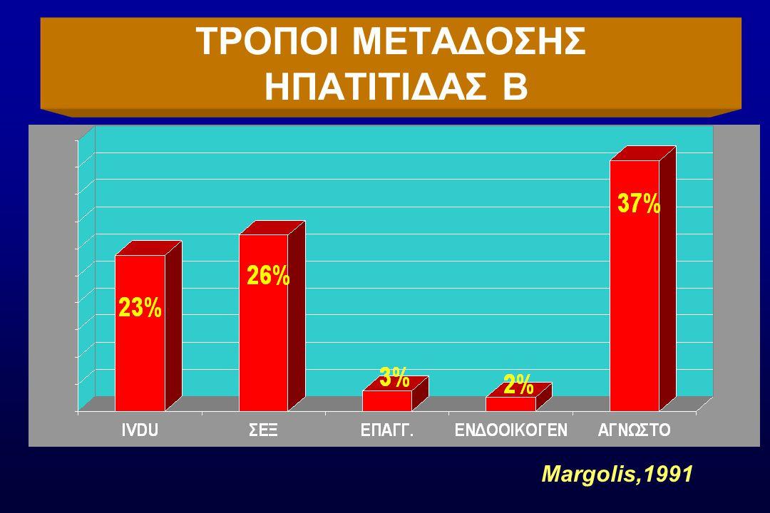 Θεραπεία Οξείας Ηπατίτιδας C Α/Γ19/25 Ηλικία 36  11 Ικτερος30/44(68%) Τοξικομανείς9/44(20%) ΑLT 885  554 U/L Γονότυπος 1 / 2+327(61%) / 12(27%) Aνταπόκριση στη Τχ ΗCV RNA (-)42/43(98%) Jaeckel, NEJM, 2001 Tx 6 Μήνες 5 εκ.