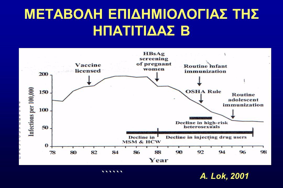 (%) IFN-α 4-6 μήνες ΛΑΜ 100mg 52εβδ ΑΝΤ 10mg 48εβδ ΕΝΤ 0,5mg 48εβδ Peg/IFN 180μgr εβδ 48εβδ LdT 600mg 52εβδ HBV DNA (-)37*40-44*21672560 HBeAg(-) /anti-HBe(+) 20-2516-21122127/32 (72 εβδ) 22 ALT κφ41-7548683977 Μόνιμη ανταπόκριση 80-9050-809069**80** Ποσοστά ανταπόκρισης σε naïve HBeAg (+)