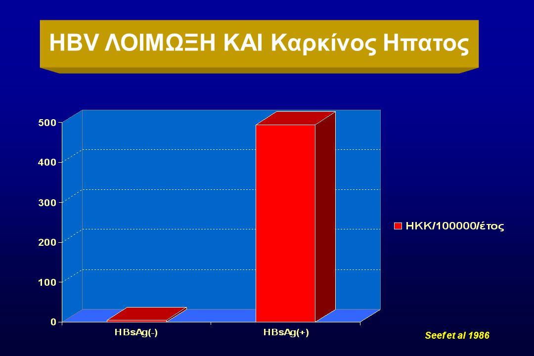 Νεοσύλλεκτοι: 4,9% Φοιτητές: 2,4% Νοσηλεύτριες: 4,6% Ηπατίτιδα Β στην Ελλάδα ΄70 Βυσσούλης 1972 Papaevangelou, 1976