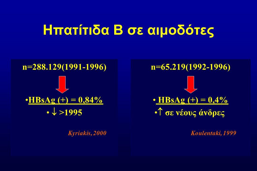ΜελέτηnΗλικία (έτη) Αποτελεσματικότητα εμβολίου έναντι HBV Όλα τα εμβόλια χορηγήθηκαν σύμφωνα με ένα σχήμα 0, 1, 6 μηνών.