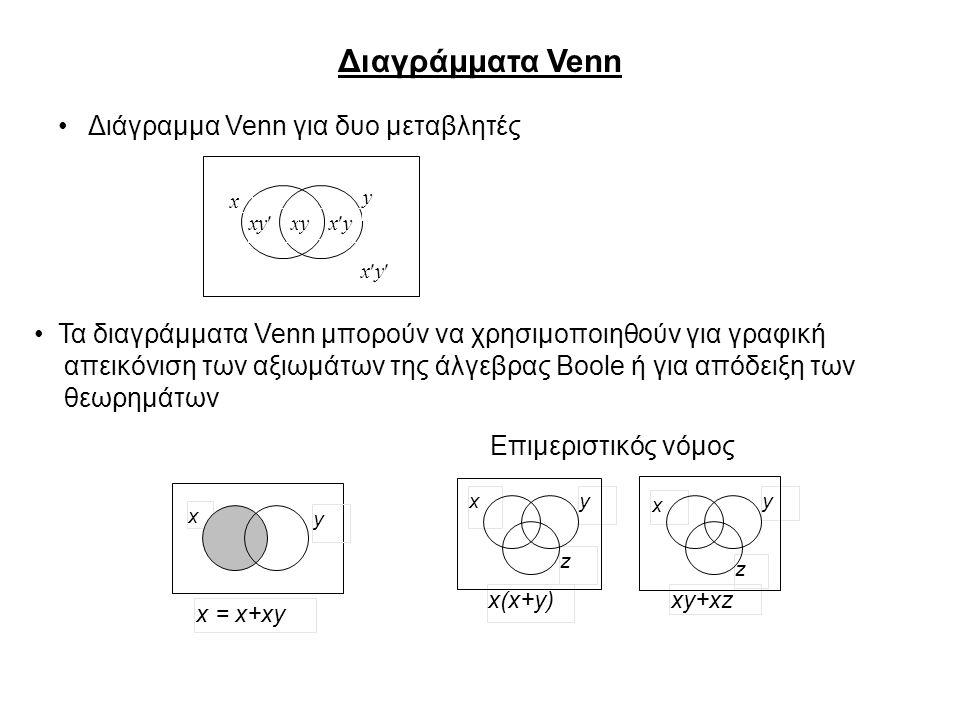 Διαγράμματα Venn xy xyxy xyxy x y y x yx x xy+xzx(x+y) z z y x = x+xy Διάγραμμα Venn για δυο μεταβλητές Τα διαγράμματα Venn μπορούν να χρησιμοποιηθούν για γραφική απεικόνιση των αξιωμάτων της άλγεβρας Boole ή για απόδειξη των θεωρημάτων Επιμεριστικός νόμος