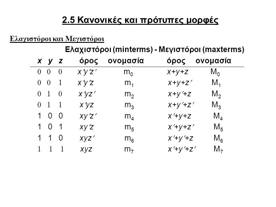 2.5 Κανονικές και πρότυπες μορφές Ελαχιστόροι και Μεγιστόροι Ελαχιστόροι (minterms) - Μεγιστόροι (maxterms) x y z όρος ονομασία όρος ονομασία 0 0 0 xyz m 0 x+y+z M 0 0 0 1 xyz m 1 x+y+z M 1 0 1 0 xyz m 2 x+y+z M 2 0 1 1 xyz m 3 x+y+z M 3 1 0 0 xyz m 4 x+y+z M 4 1 0 1 xyz m 5 x+y+z M 5 1 1 0 xyz m 6 x+y+z M 6 1 1 1 xyz m 7 x+y+z M 7