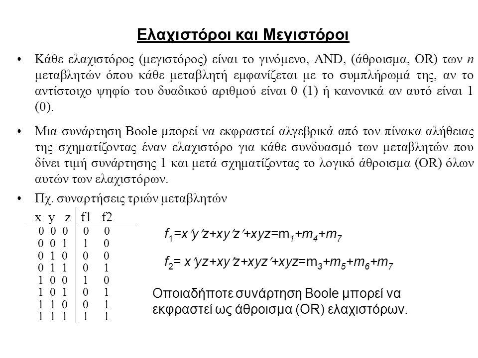 Ελαχιστόροι και Μεγιστόροι Κάθε ελαχιστόρος (μεγιστόρος) είναι το γινόμενο, AND, (άθροισμα, OR) των n μεταβλητών όπου κάθε μεταβλητή εμφανίζεται με το συμπλήρωμά της, αν το αντίστοιχο ψηφίο του δυαδικού αριθμού είναι 0 (1) ή κανονικά αν αυτό είναι 1 (0).