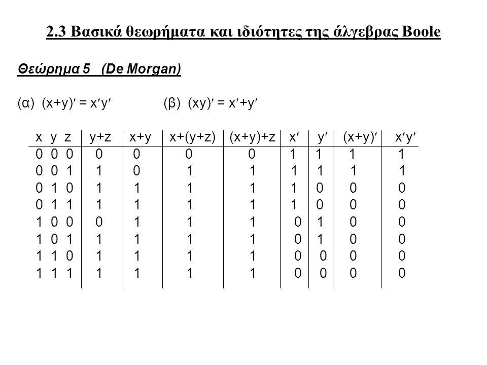 2.3 Βασικά θεωρήματα και ιδιότητες της άλγεβρας Boole Θεώρημα 5 (De Morgan) (α) (x+y) = xy(β) (xy) = x+y x y z y+z x+y x+(y+z) (x+y)+z x y (x+y) xy 0 0 0 0 0 0 0 1 1 1 1 0 0 1 1 0 1 1 1 1 1 1 0 1 0 1 1 1 1 1 0 0 0 0 1 1 1 1 1 1 1 0 0 0 1 0 0 0 1 1 1 0 1 0 0 1 0 1 1 1 1 1 0 1 0 0 1 1 0 1 1 1 1 0 0 0 0 1 1 1 1 1 1 1 0 0 0 0