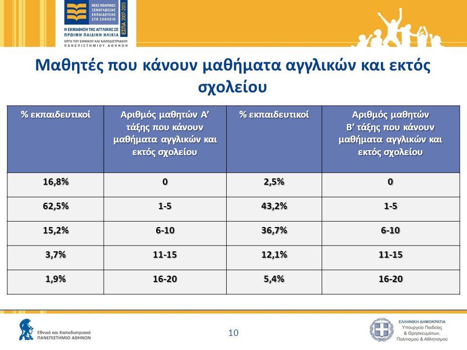Μαθητές που κάνουν μαθήματα αγγλικών και εκτός σχολείου % εκπαιδευτικοί Αριθμός μαθητών Α' τάξης που κάνουν μαθήματα αγγλικών και εκτός σχολείου % εκπαιδευτικοί Αριθμός μαθητών Β' τάξης που κάνουν μαθήματα αγγλικών και εκτός σχολείου 16,8%02,5%0 62,5%1-543,2%1-5 15,2%6-1036,7%6-10 3,7%11-1512,1%11-15 1,9%16-205,4%16-20 10