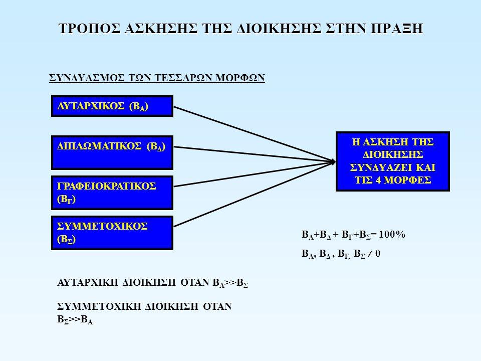 ΤΡΟΠΟΣ ΑΣΚΗΣΗΣ ΤΗΣ ΔΙΟΙΚΗΣΗΣ ΣΤΗΝ ΠΡΑΞΗ ΣΥΝΔYΑΣΜΟΣ ΤΩΝ ΤΕΣΣΑΡΩΝ ΜΟΡΦΩΝ ΑΥΤΑΡΧΙΚΟΣ (B Α ) ΔΙΠΛΩΜΑΤΙΚΟΣ (Β Δ ) ΓΡΑΦΕΙΟΚΡΑΤΙΚΟΣ (Β Γ ) ΣΥΜΜΕΤΟΧΙΚΟΣ (Β Σ ) Η ΑΣΚΗΣΗ ΤΗΣ ΔΙΟΙΚΗΣΗΣ ΣΥΝΔYΑΖΕΙ ΚΑΙ ΤΙΣ 4 ΜΟΡΦΕΣ ΑΥΤΑΡΧΙΚΗ ΔΙΟΙΚΗΣΗ ΟΤΑΝ Β Α >>Β Σ ΣΥΜΜΕΤΟΧΙΚΗ ΔΙΟΙΚΗΣΗ ΟΤΑΝ Β Σ >>Β Α Β Α +Β Δ + Β Γ +Β Σ = 100% Β Α, Β Δ, Β Γ, Β Σ  0