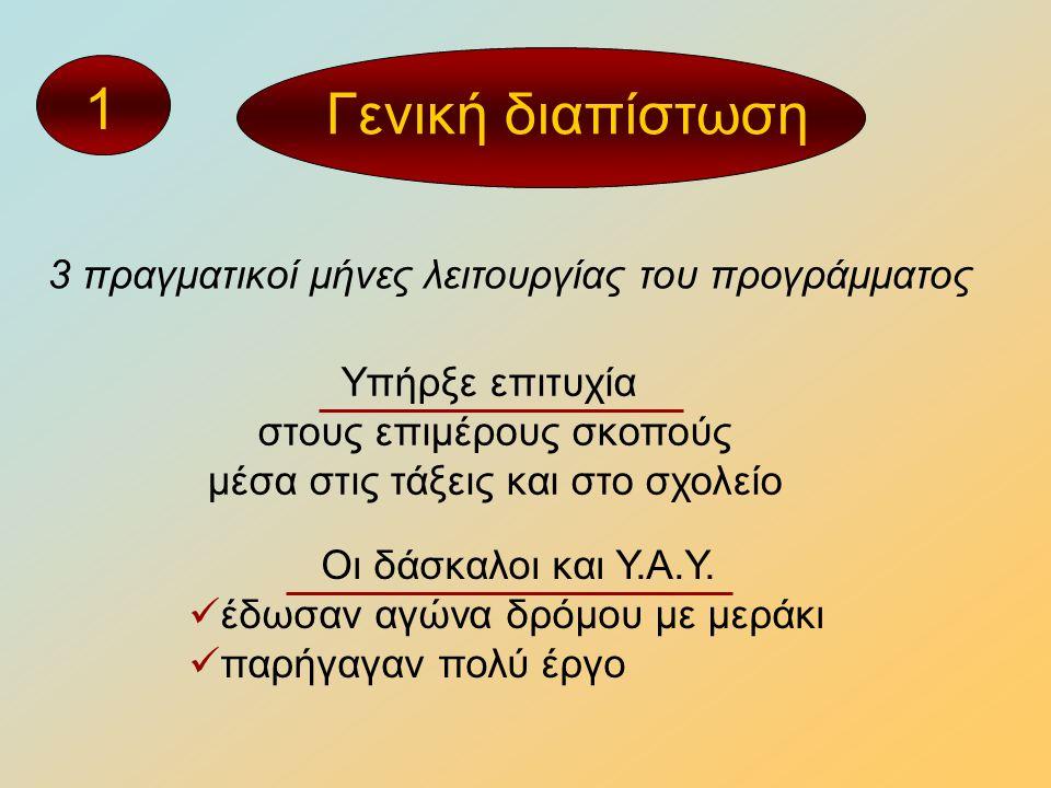 Εντοπίσθηκαν δυσκολίες στη δικτύωση (κύριος σκοπός) Γενική διαπίστωση 3 πραγματικοί μήνες λειτουργίας του προγράμματος 2 Νέα αντίληψη Χρόνο επώασης Νεόκοπη ιστοσελίδα της ΕΠΟΕ Είμαστε στην αρχή