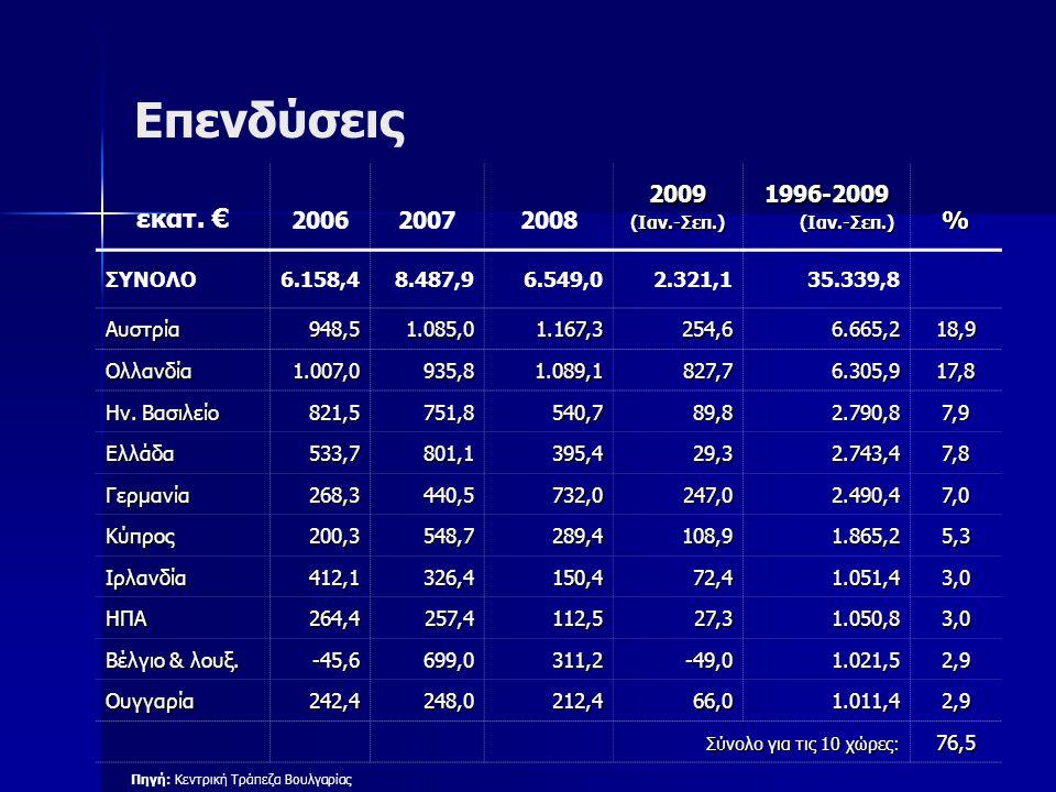 Επενδύσεις εκατ. € 2006200720082009(Ιαν.-Σεπ.)1996-2009 (Ιαν.-Σεπ.) (Ιαν.-Σεπ.)% ΣΥΝΟΛΟ6.158,48.487,96.549,02.321,135.339,8 Αυστρία948,51.085,01.167,3