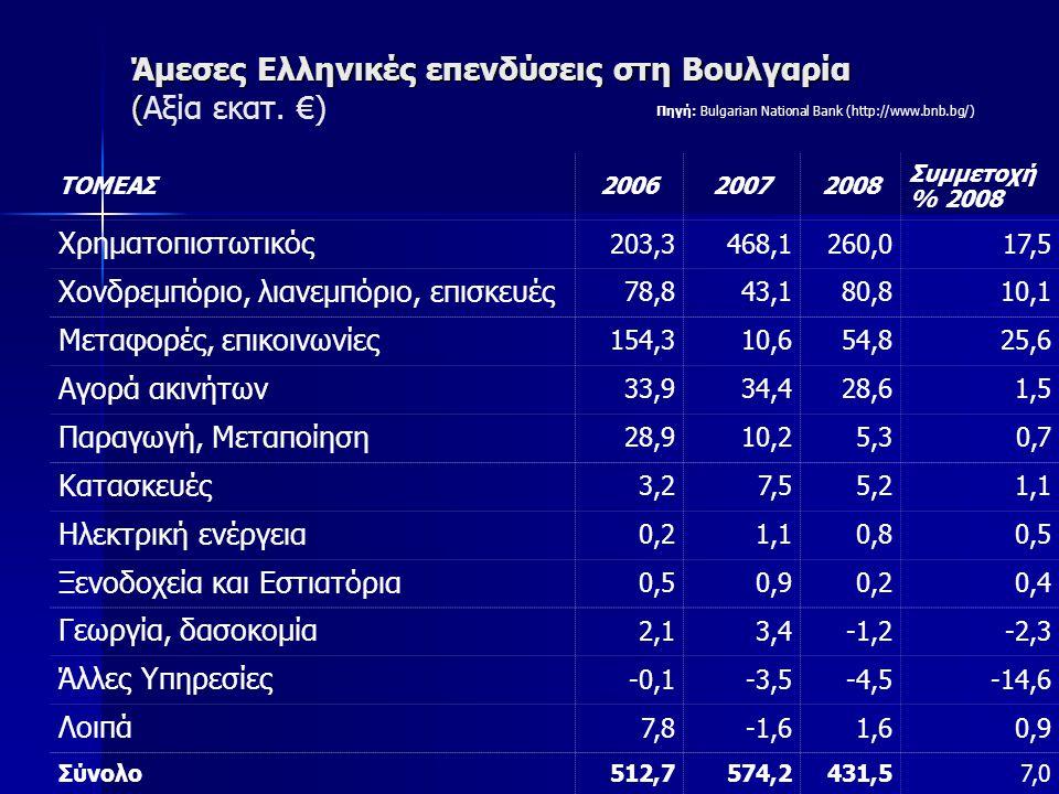 Άμεσες Ελληνικές επενδύσεις στη Βουλγαρία ( Άμεσες Ελληνικές επενδύσεις στη Βουλγαρία (Αξία εκατ.
