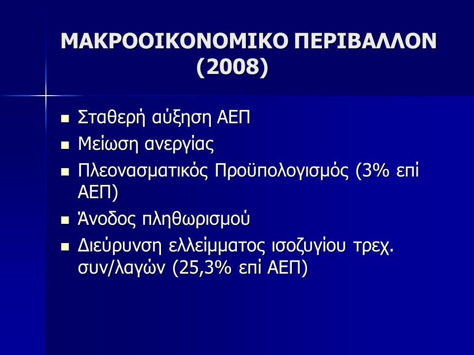 ΜΑΚΡΟΟΙΚΟΝΟΜΙΚΟ ΠΕΡΙΒΑΛΛΟΝ (2008) Σταθερή αύξηση ΑΕΠ Σταθερή αύξηση ΑΕΠ Μείωση ανεργίας Μείωση ανεργίας Πλεονασματικός Προϋπολογισμός (3% επί ΑΕΠ) Πλεονασματικός Προϋπολογισμός (3% επί ΑΕΠ) Άνοδος πληθωρισμού Άνοδος πληθωρισμού Διεύρυνση ελλείμματος ισοζυγίου τρεχ.