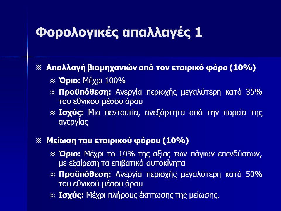 Φορολογικές απαλλαγές 1   Απαλλαγή βιομηχανιών από τον εταιρικό φόρο (10%) ≈ ≈Όριο: Μέχρι 100% ≈ ≈Προϋπόθεση: Ανεργία περιοχής μεγαλύτερη κατά 35% του εθνικού μέσου όρου ≈ ≈Ισχύς: Μια πενταετία, ανεξάρτητα από την πορεία της ανεργίας   Μείωση του εταιρικού φόρου (10%) ≈ ≈Όριο: Μέχρι το 10% της αξίας των πάγιων επενδύσεων, με εξαίρεση τα επιβατικά αυτοκίνητα ≈ ≈Προϋπόθεση: Ανεργία περιοχής μεγαλύτερη κατά 50% του εθνικού μέσου όρου ≈ ≈Ισχύς: Μέχρι πλήρους έκπτωσης της μείωσης.