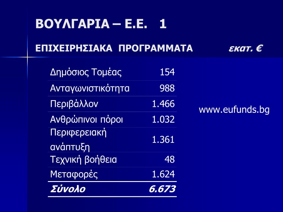 ΒΟΥΛΓΑΡΙΑ – Ε.Ε.1 ΕΠΙΧΕΙΡΗΣΙΑΚΑ ΠΡΟΓΡΑΜΜΑΤΑ εκατ.