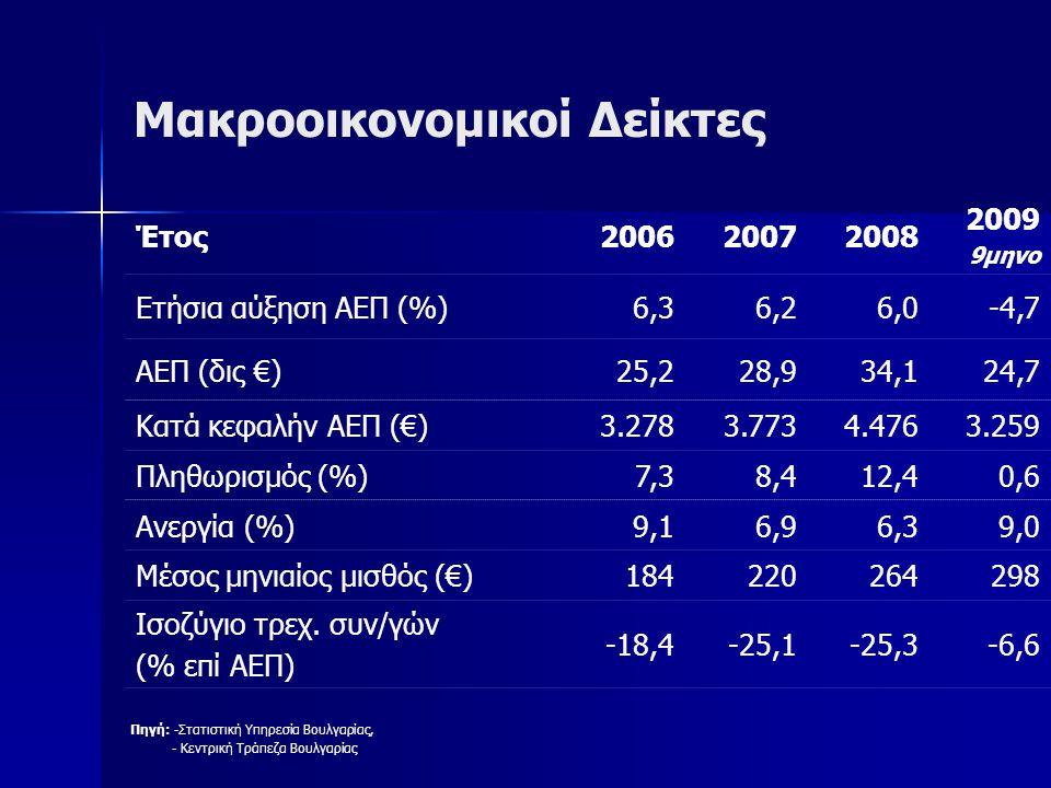 Εξωτερικό Εμπόριο Κυριότεροι εμπορικοί εταίροι Βουλγαρίας 2008 Πηγή: Bulgarian National Bank (http://www.bnb.bg/) Εισαγωγές (δις €)Εξαγωγές (δις €) Αξία% % Σύνολο25,3100,0Σύνολο15,3100,0 Ρωσία4,417,5Ελλάδα1,59,9 Γερμανία2,810,8Γερμανία1,49,2 Ιταλία2,07,8Τουρκία1,38,8 Τουρκία1,45,6Ιταλία1,38,5 Κίνα1,35,3Ρουμανία1,17,3 Ελλάδα1,34,7Βέλγιο0,95,8 Ρουμανία1,24,7Σερβία0,74,5 ΜΣ14,356,4ΜΣ8,254,0