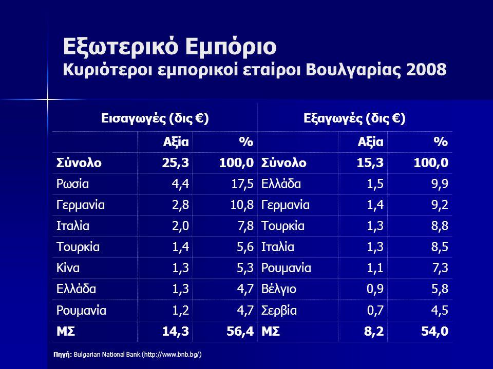Εξωτερικό Εμπόριο Κυριότεροι εμπορικοί εταίροι Βουλγαρίας 2008 Πηγή: Bulgarian National Bank (http://www.bnb.bg/) Εισαγωγές (δις €)Εξαγωγές (δις €) Αξ